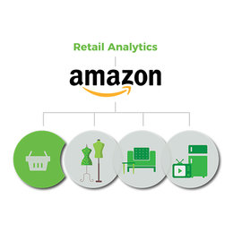 Retail Analytics Amazon